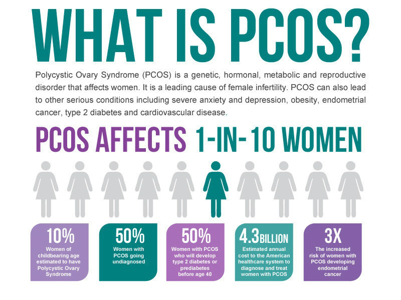 Polycystic Ovarian Syndrome (PCOS) and Fertility
